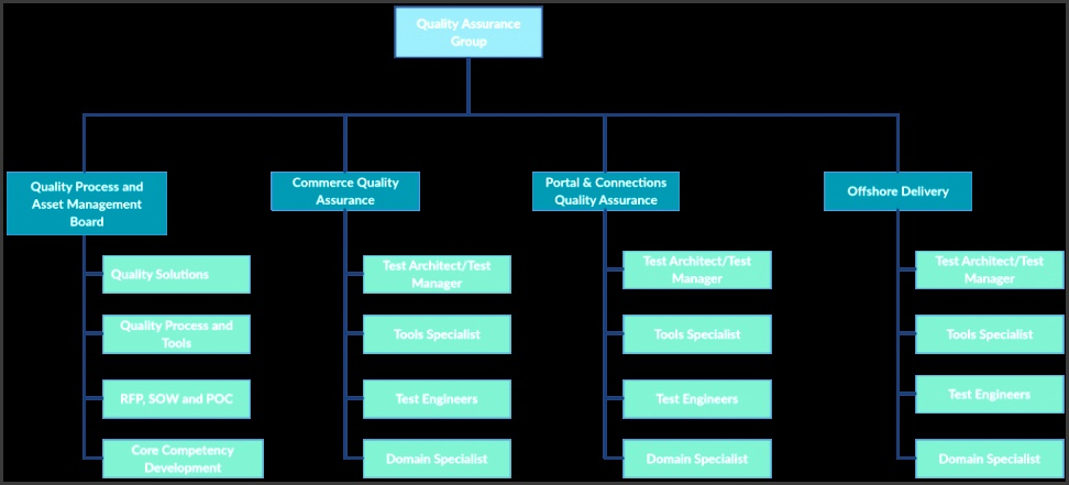 Org Chart Template for Quality Assurance