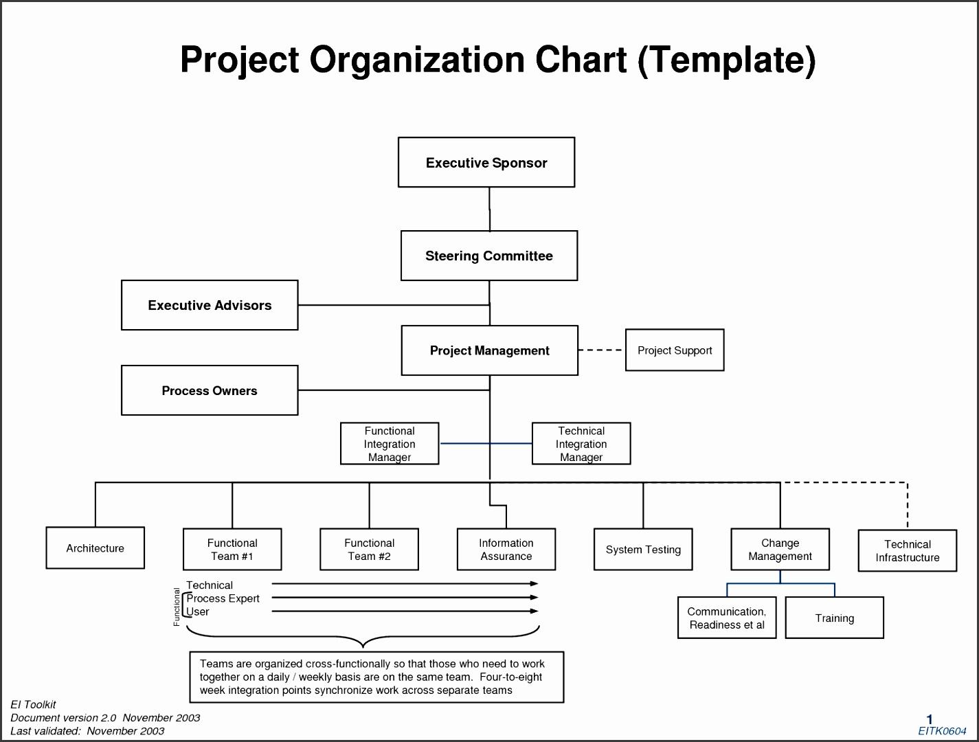 Project Organization Chart Template