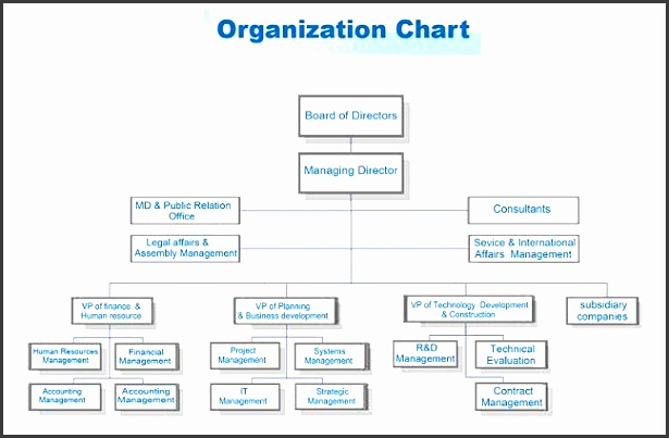 Beautiful Structure An Integrated Treasury 5 Structure An Integrated Simple Organizational Chart