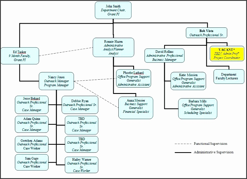 easy organisational charts organizational chart created in free easy organizational chart template