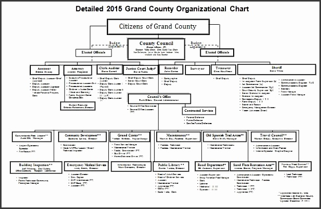 Printable Organizational Chart Template 15