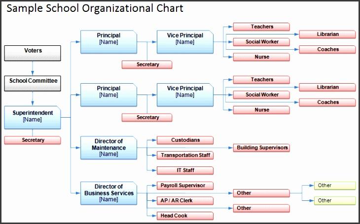 School Organizational Chart Sample School Organization Chart