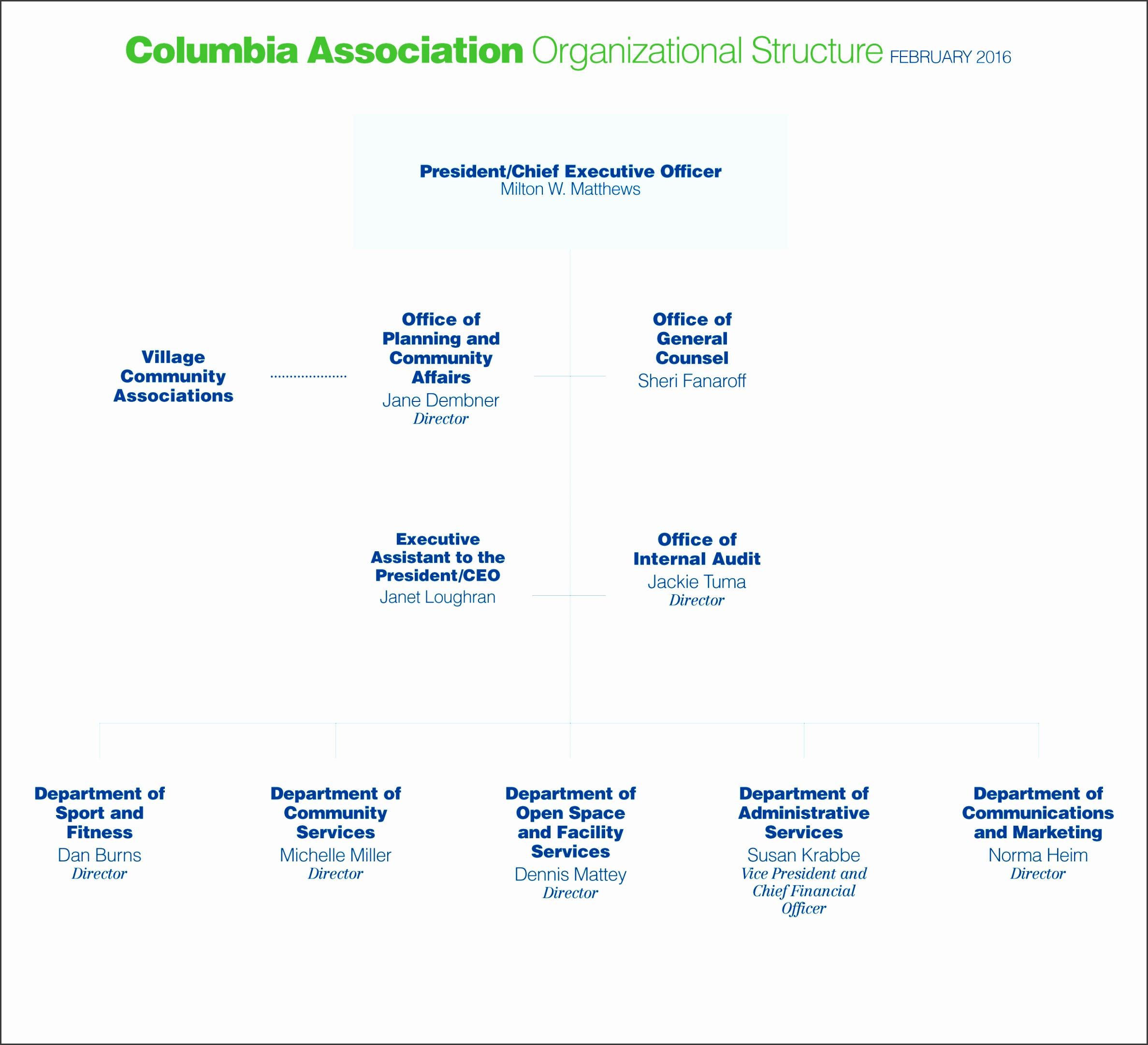 CA Org Chart