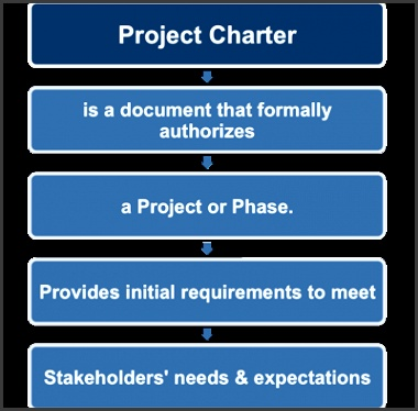 The project charter provides the high level project description and product characteristics It also contains project approval requirements and will be