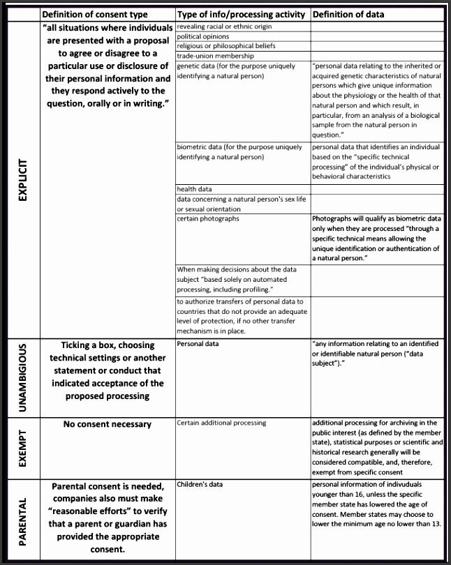 GDPR consent chart