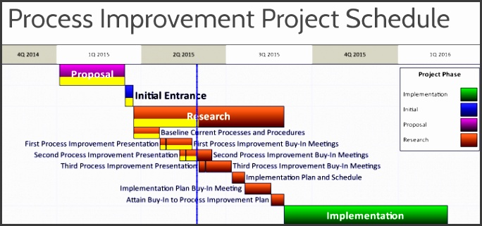 process improvement plan template image collections template