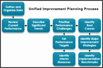 Process Improvement Plan Template Planningprocess Picture Enticing News