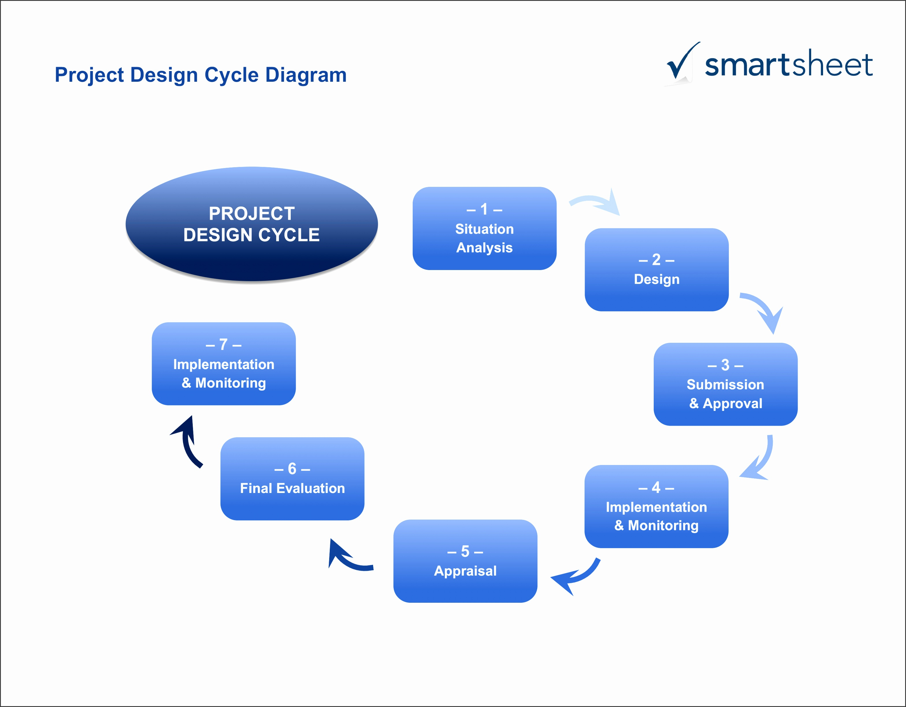 IC ProjectDesignCycleDiagram Word · Download Project Design Cycle Diagram Template