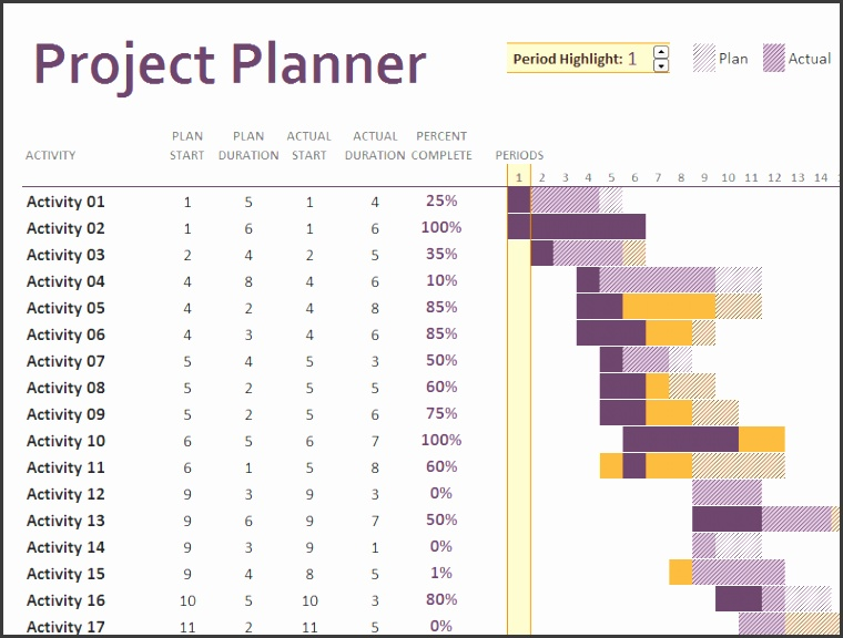 Excel Dashboard Project Planner with Gantt Chart Template Templates