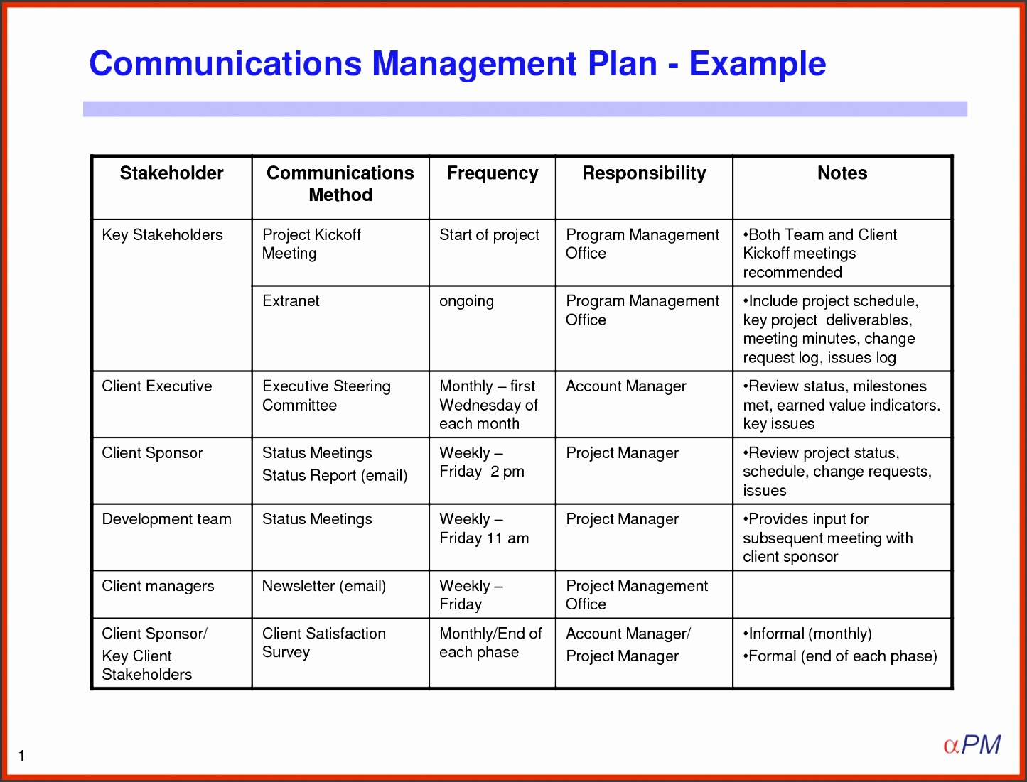 Project management plan template present day photo example munication z 7 bbhpg 2 4