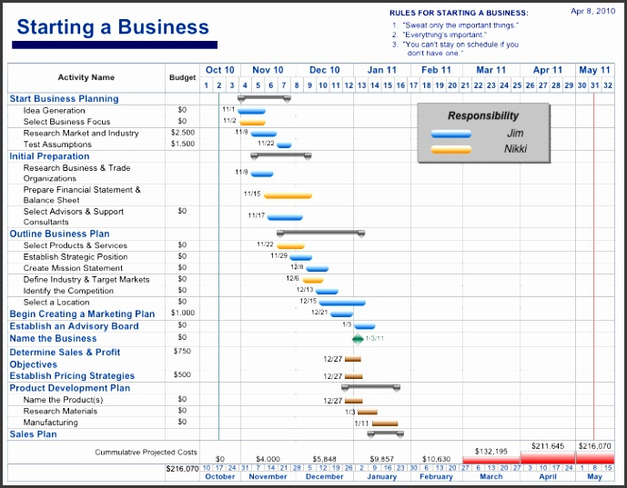 Free Project Management Templates Aec Software Project Management Templates