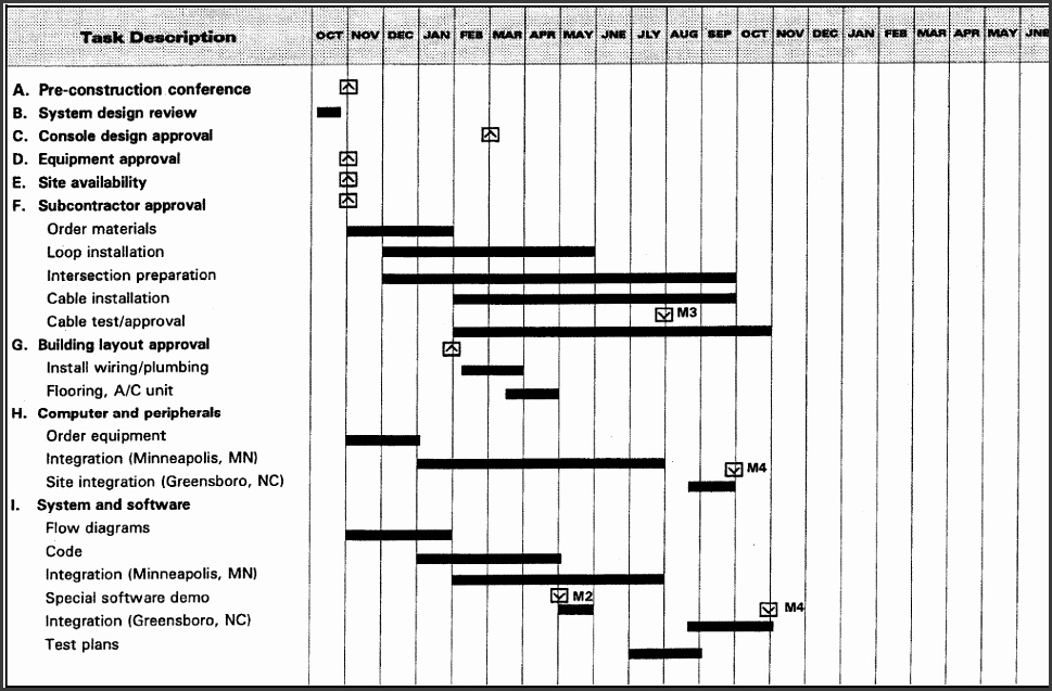 File Traffic Control Project milestone Schedule Bar Chart