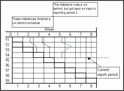 Milestone Slip chart used in project monitoring and control