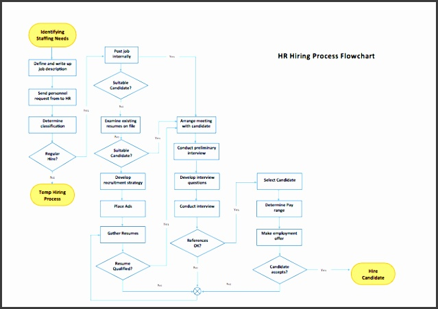 Project management flow chart template new depict process