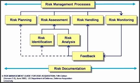 Project Risk Assessment Template  Sampletemplatess  Sampletemplatess