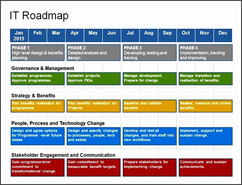 plete IT Roadmap Template