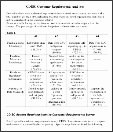 Customer Requirements Analysis Template