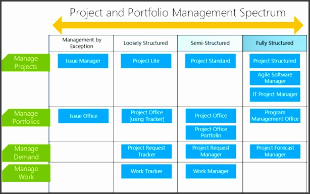 In the following screenshot we can see a quick difference between the Project Lite and Project Standard Template The Project Lite template includes five