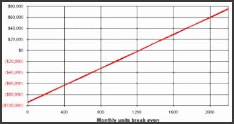 Graph clipart break even analysis 12