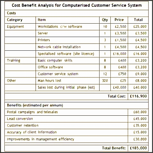 Simple Cost Benefit Analysis Template Gsvd 6 Cost Benefit Analysis Example