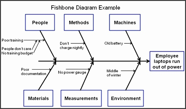 Root Cause Analysis Template training needs analysis template free analysis templates 29 best lean manufacturing images on pinterest lean pdca cyclus