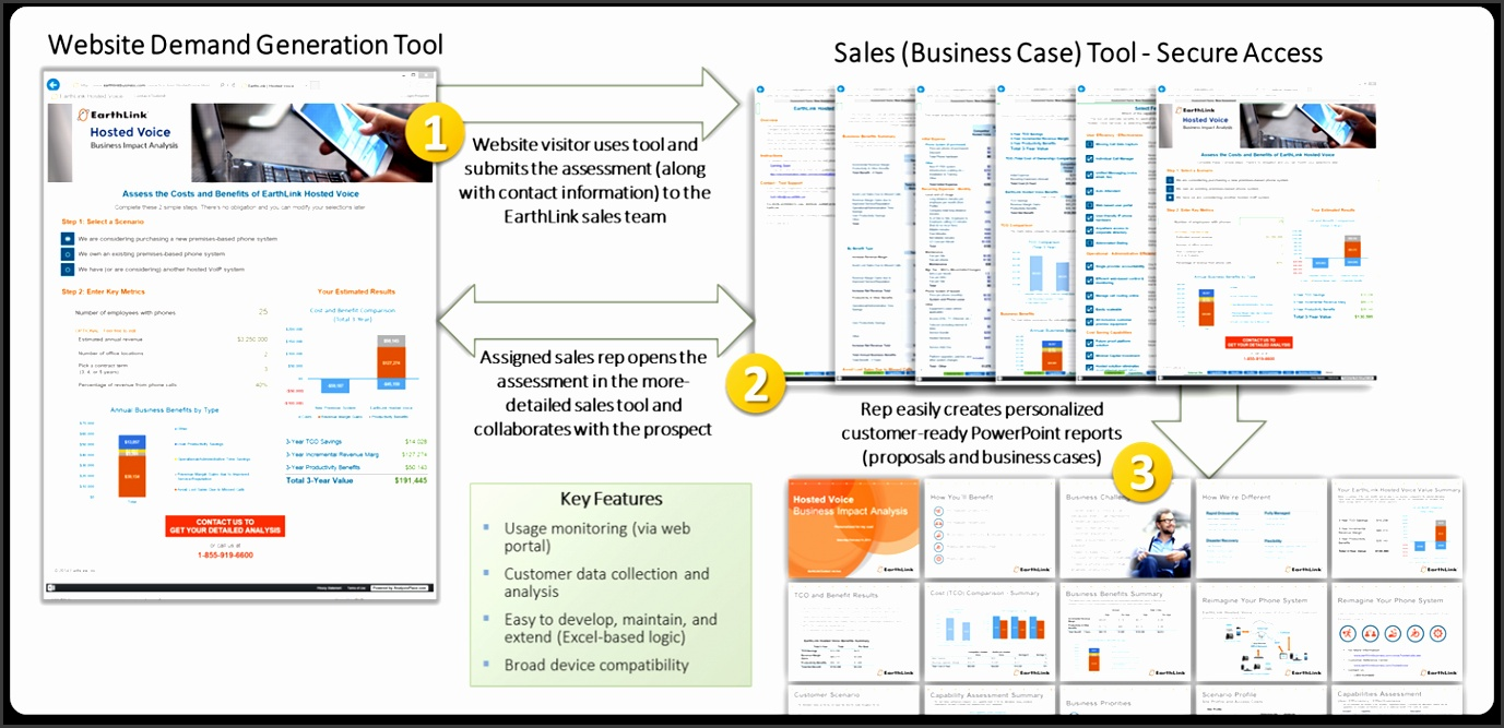Integrated Sales Marketing Toolkit Example EarthLink Business Impact Tool