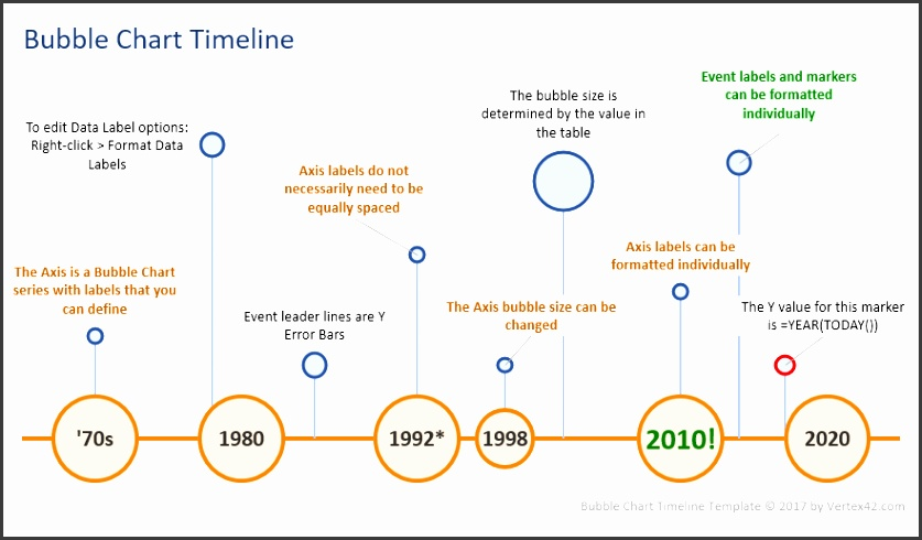 Bubble Chart Timeline Template