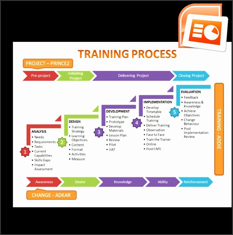 Training Overview ADDIE