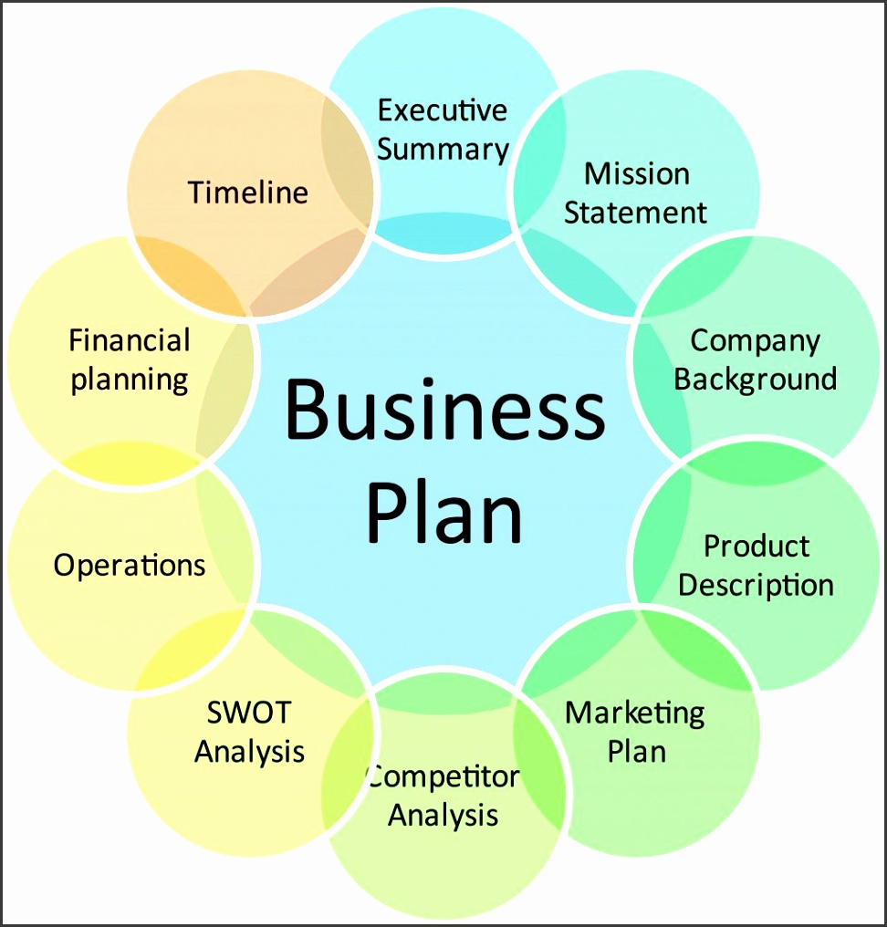 e merce website business plan template