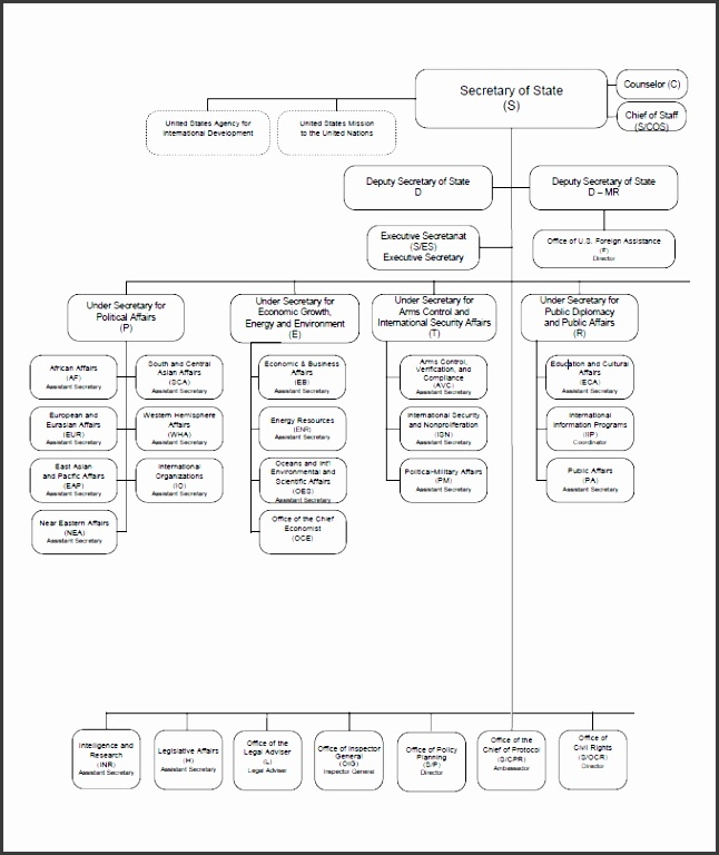 Department wise Organizational Chart Template