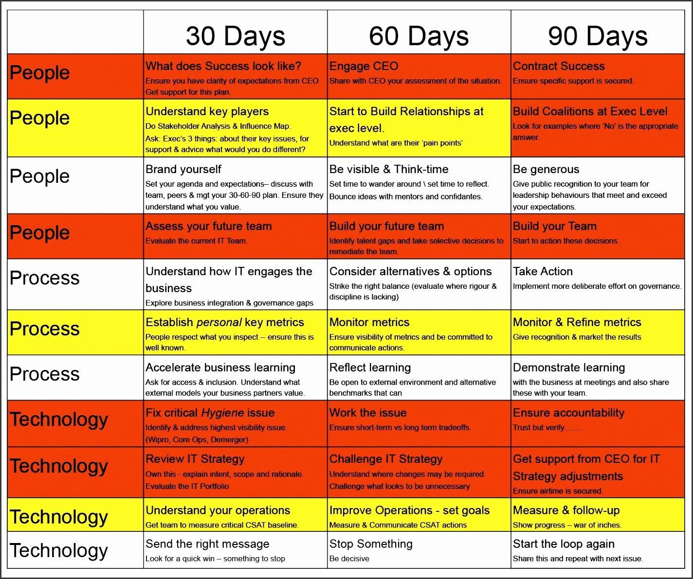 30 60 90 days plan new job marketing Google Search