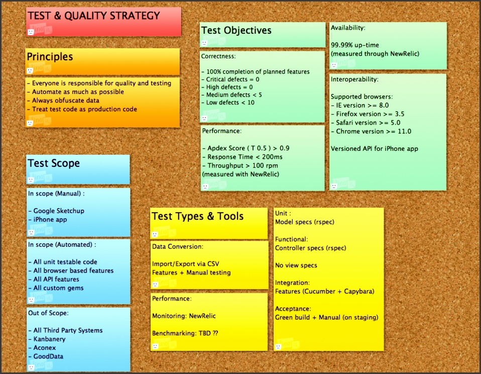 example test strategy