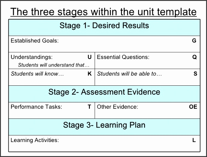 The three stages within the unit template Learning Activities L sample elementary lesson plan template