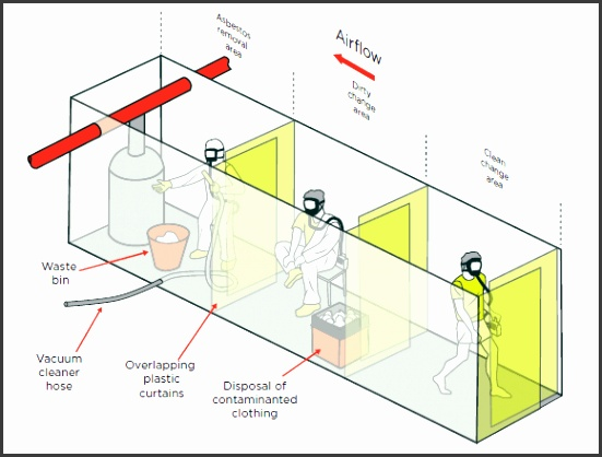Asbestos ACOP figure 27