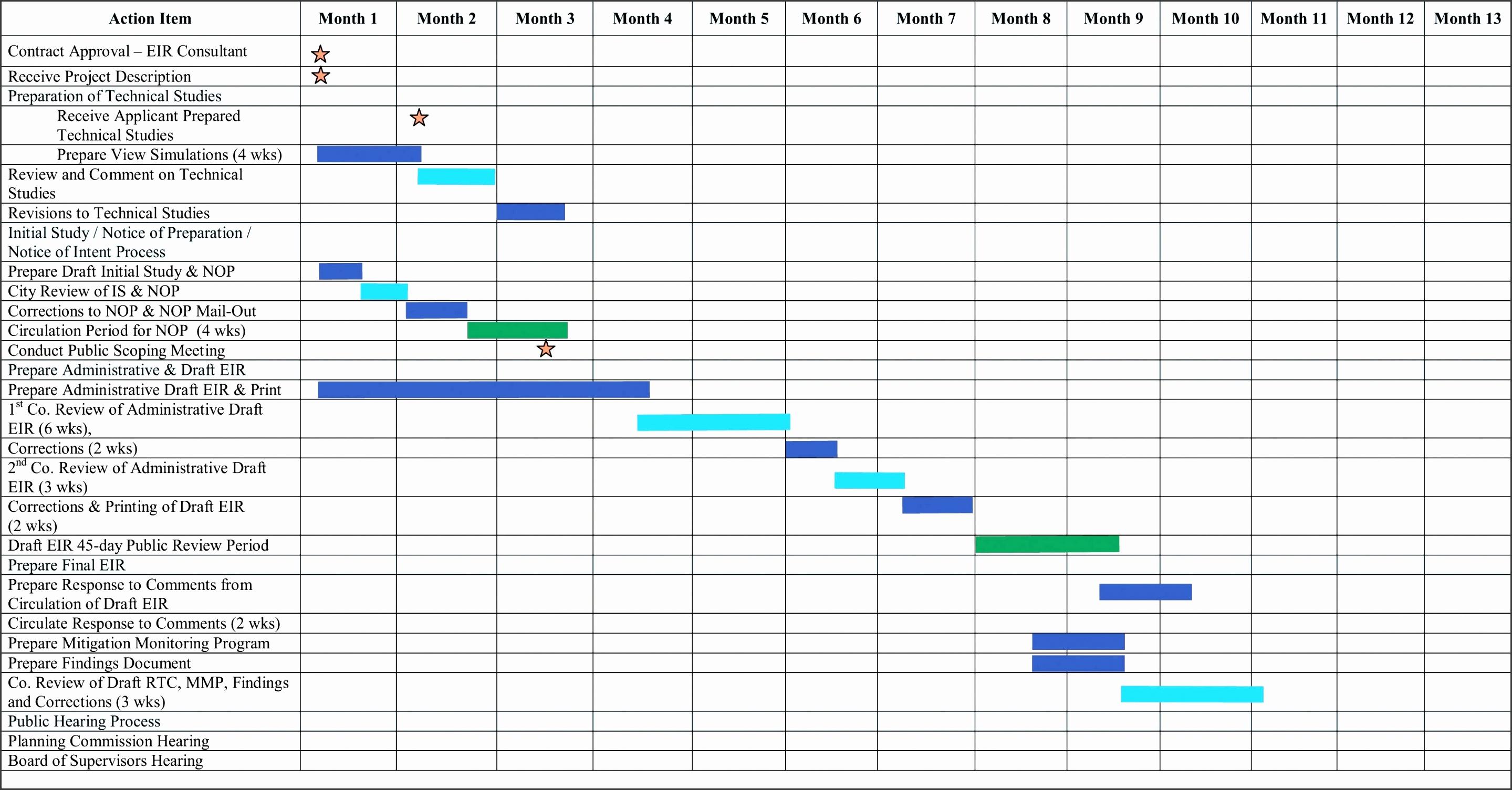 9 Blank Gantt Chart Template - SampleTemplatess ...