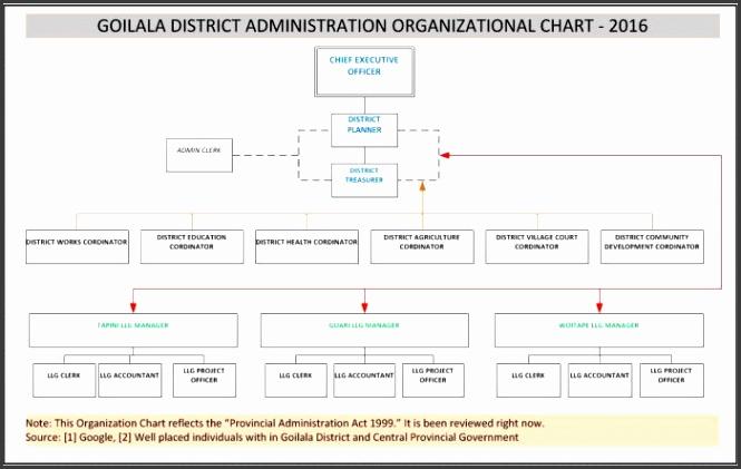 organizational chart goilala district 2016