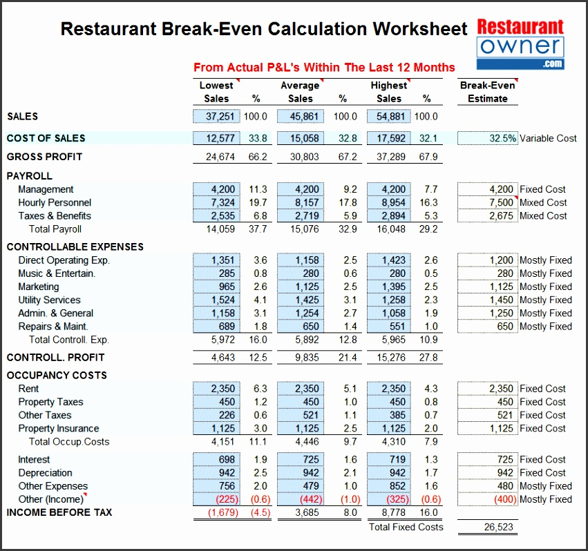 break even analysis calculator and graph break even analysis excel template