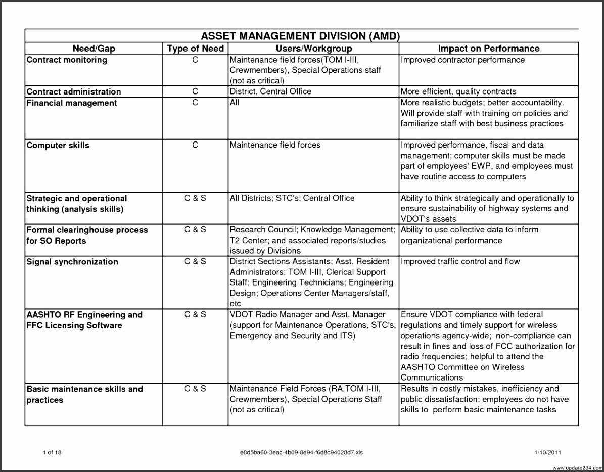 Business Impact Assessment Template