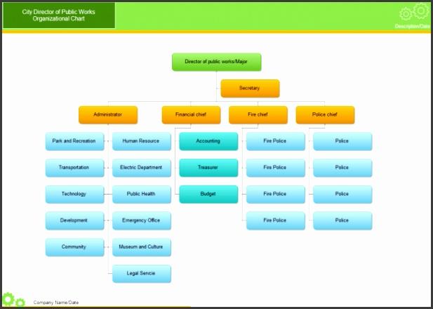 City Org Chart