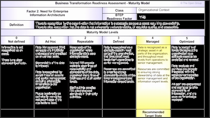 business process assessment template business transformation readiness assessment printable Business Process Analysis Template
