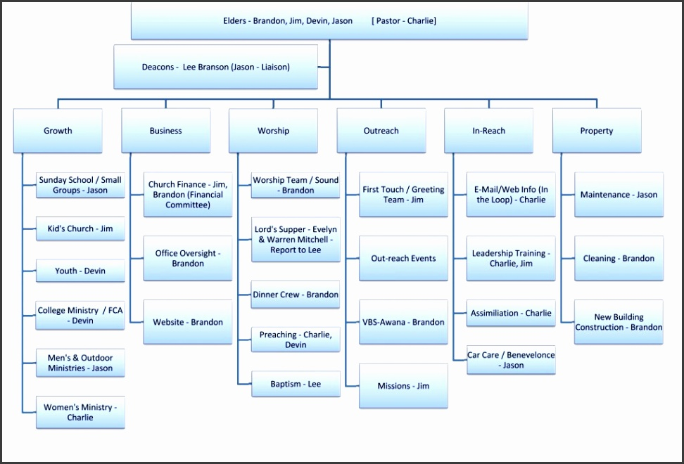 Diagrams 25 Typical Orgcharts Solution