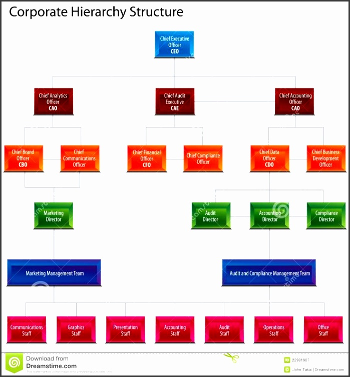 38 best Management 25 Typical Orgcharts images on Pinterest horizontal organization chart template