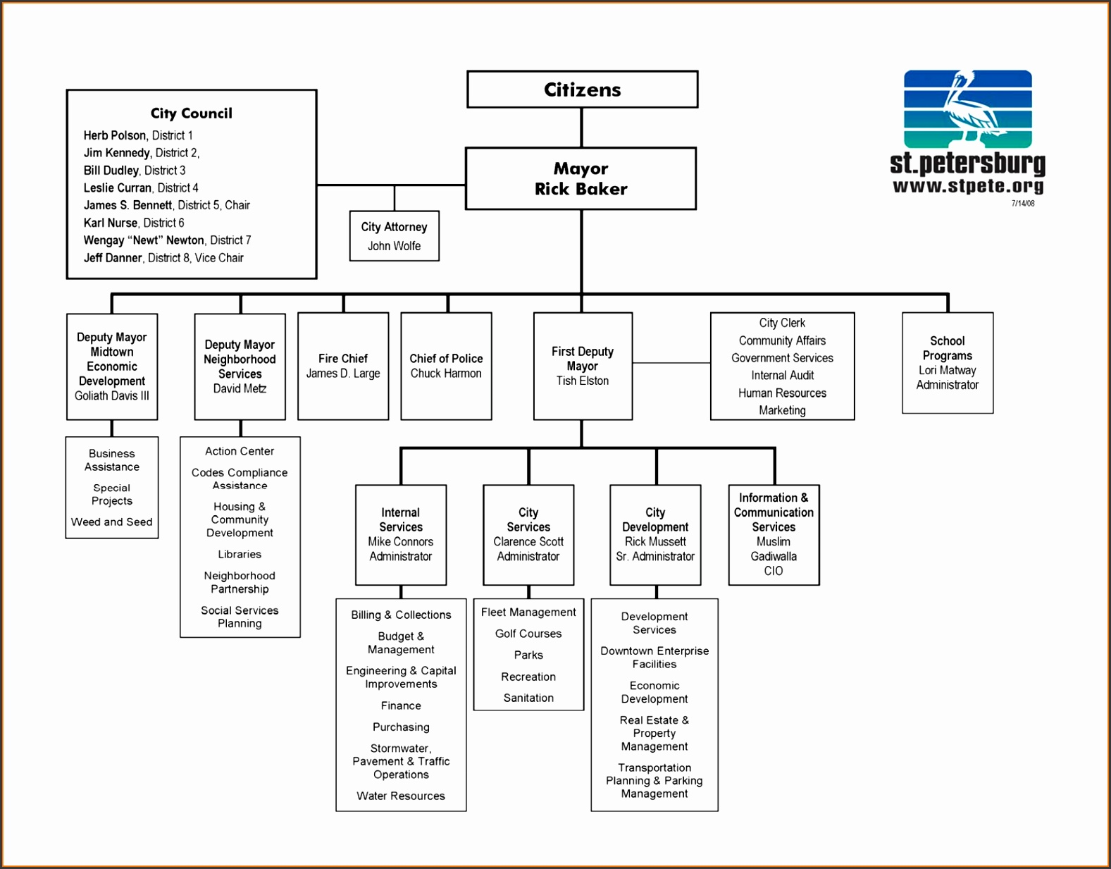 organization chart template wordanization chart template word