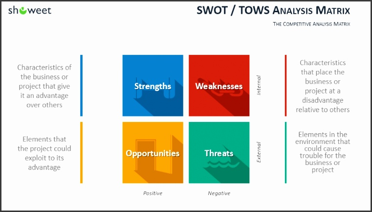 SWOT TOW Analysis for PowerPoint w definition
