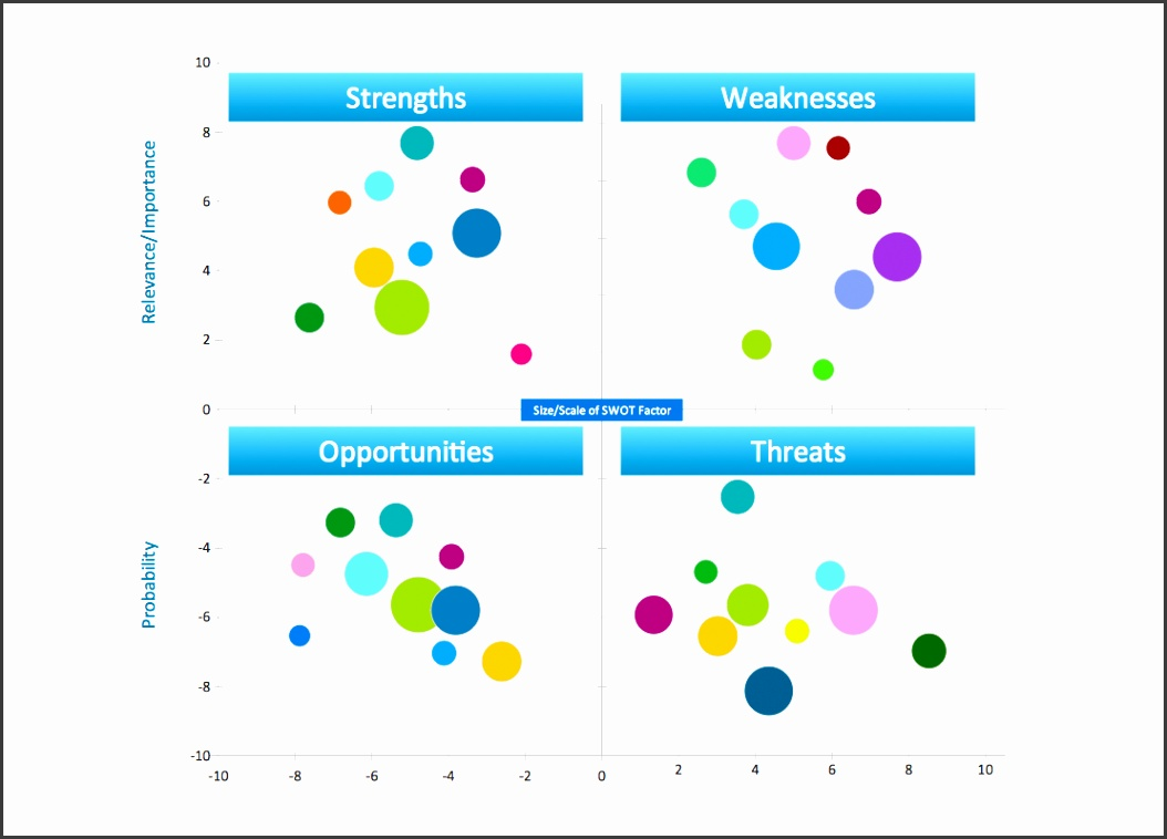 SWOT analysis positioning matrix template