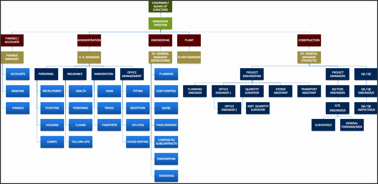 organization chart for contracting pany contractor organizational