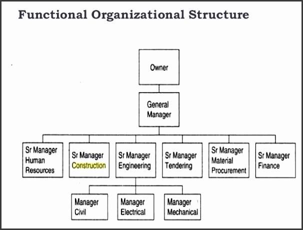 Philippine national construction corporation organizational chart