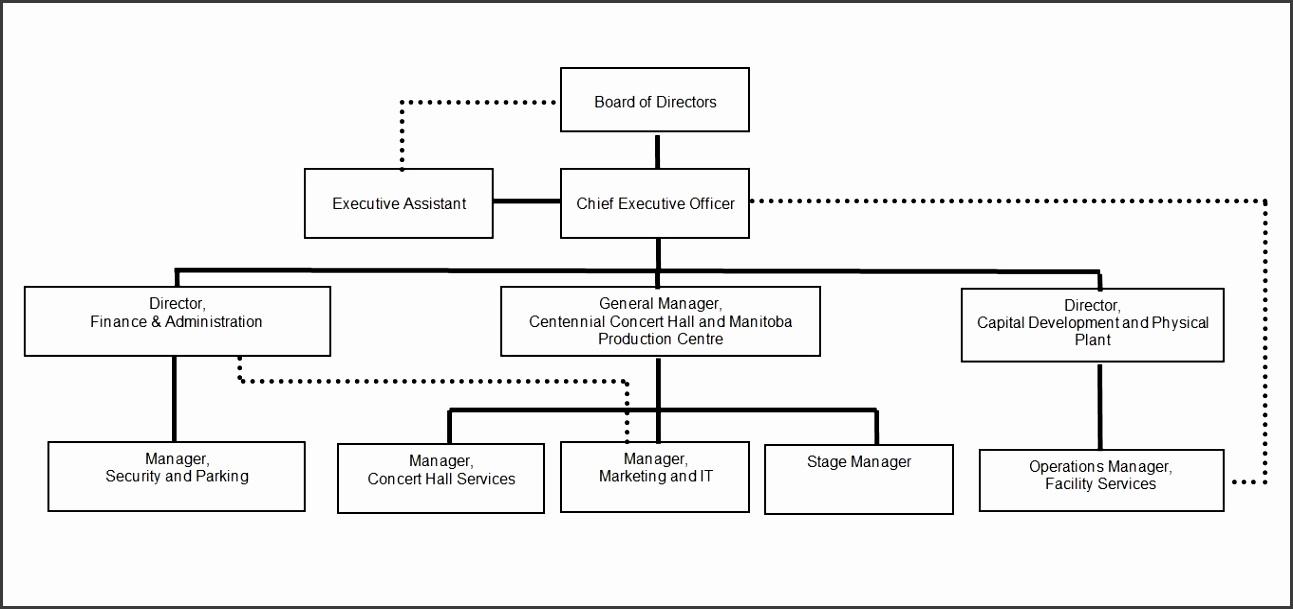 MANITOBA CENTENNIAL CENTRE CORPORATION ORGANIZATIONAL CHART