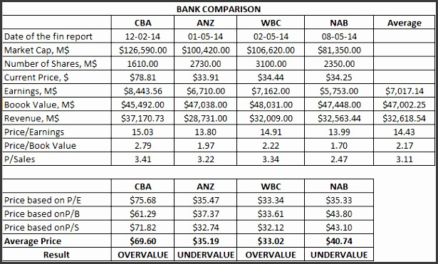 According to this analysis ANZ Bank and NAB are undervalued while CBA and Westpac are overvalued