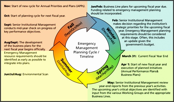 Figure 2 Emergency Management Planning Cycle Timeline is adapted from the Treasury Board Secretariat timelines for Annual Priorities and Plans APPs